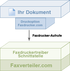 Faxdrucker Quickstart